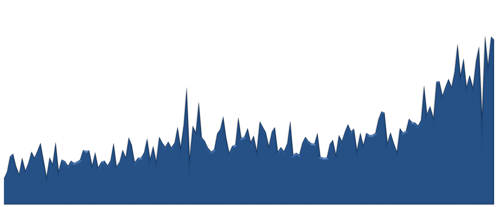 85262 Median Sales Price 2009-2013 Monthly Chart