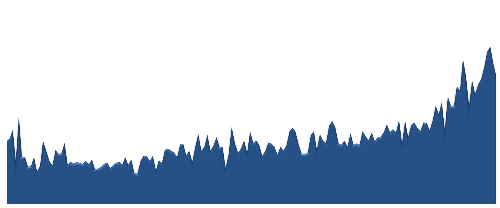 85266 Median Sales Price 2009-2013 Monthly Chart