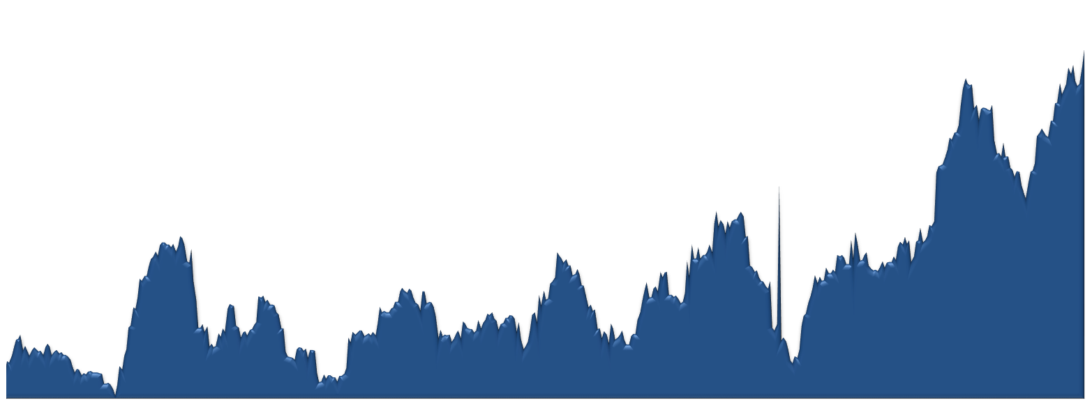 DC Ranch Average Sales Price by Week Chart