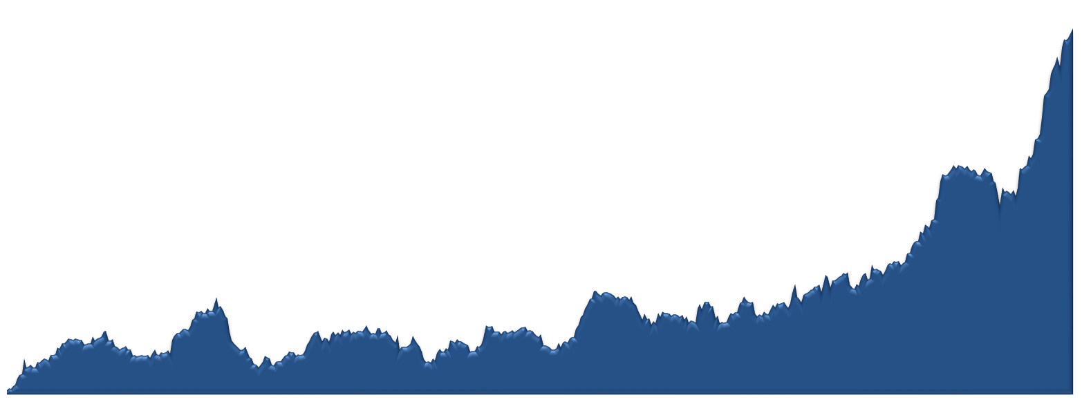 McDowell Mountain Ranch Average Sales Price by Week Chart