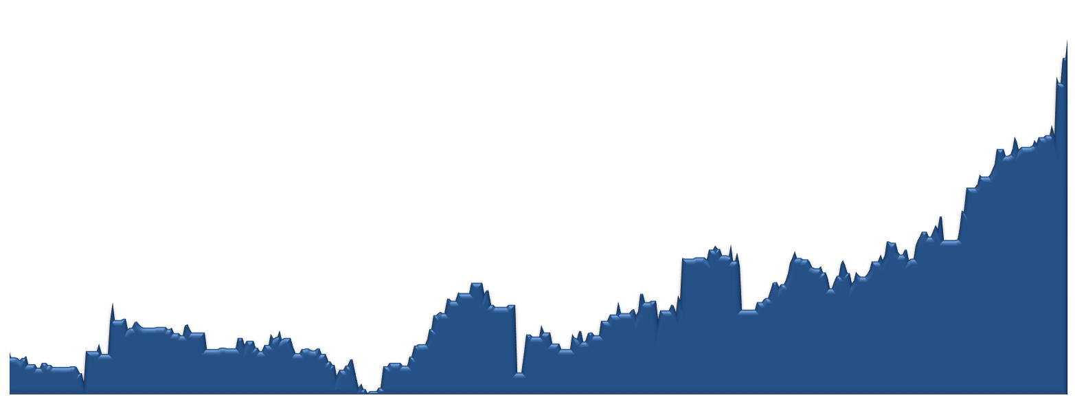 Pinnacle Peak CC Average Sales Price by Week Chart