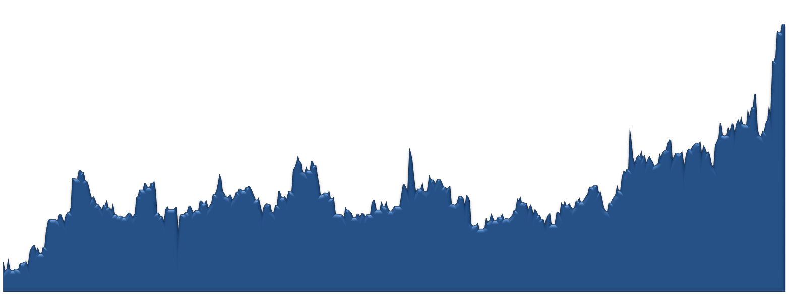 Silverleaf Average Sales Price by Week Chart