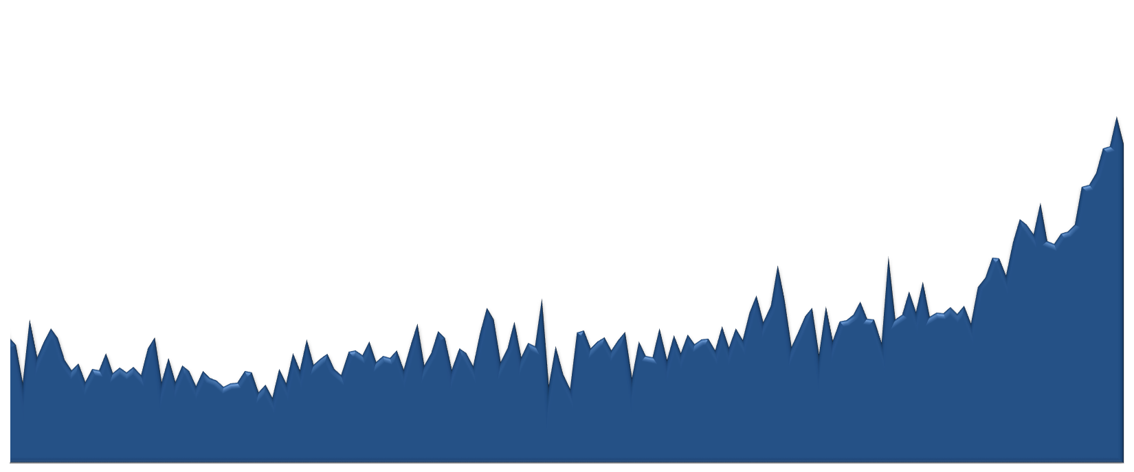 85253 Median Sales Price 2009-2013 Monthly Chart