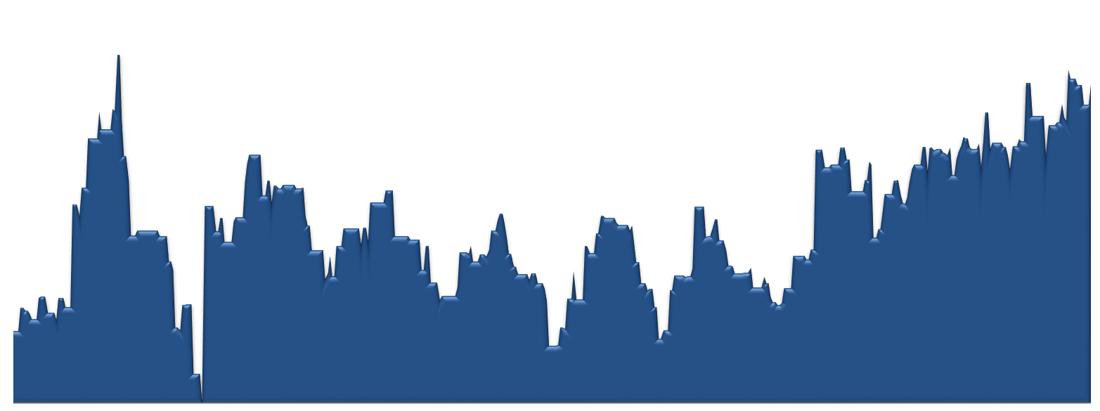 Estancia Average Sales Price by Week Chart