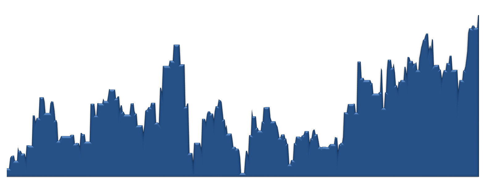 Estancia Average Sales Price per Square Foot by Week